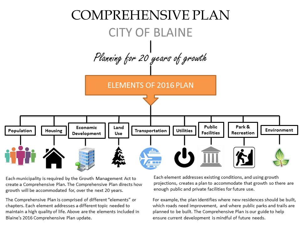 Infographic About the City of Blaine's Comprehensive Plan